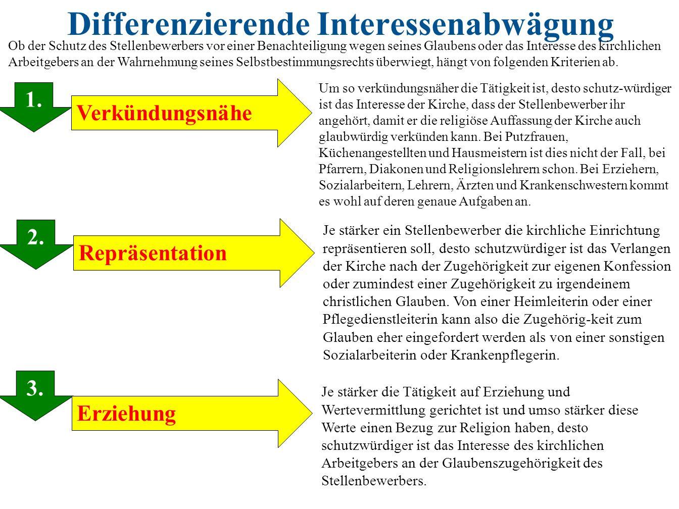 Differenzierende Interessenabwägung 1. 2. 3. 1. Repräsentation Verkündungsnähe Erziehung Um so verkündungsnäher die Tätigkeit ist, desto schutz-würdig
