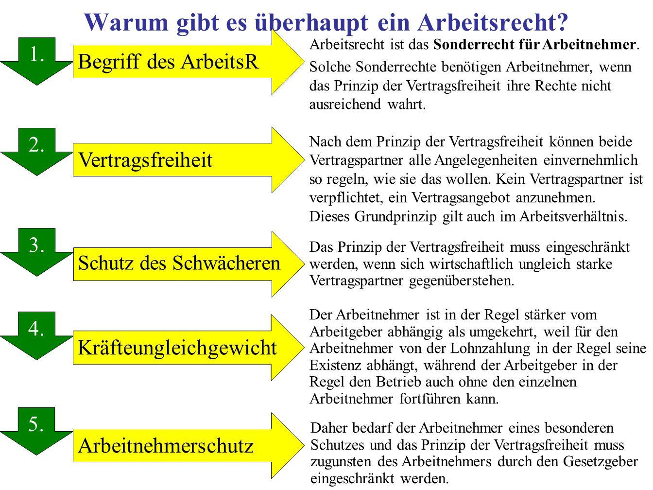 Grundgesetz (GG) Artikel 140 des Grundgesetzes verweist auf die Artikel 136, 137, 138, 139 und 141 der Weimarer Reichsverfassung (sog.