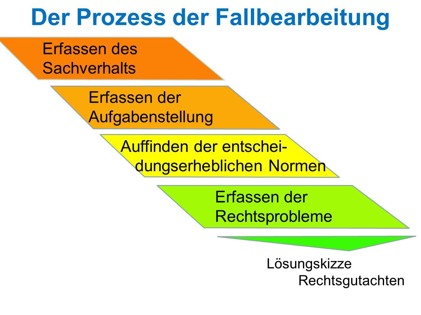 Der Prozess der Fallbearbeitung Erfassen des Sachverhalts Erfassen der Aufgabenstellung Auffinden der entschei- dungserheblichen Normen Erfassen der R