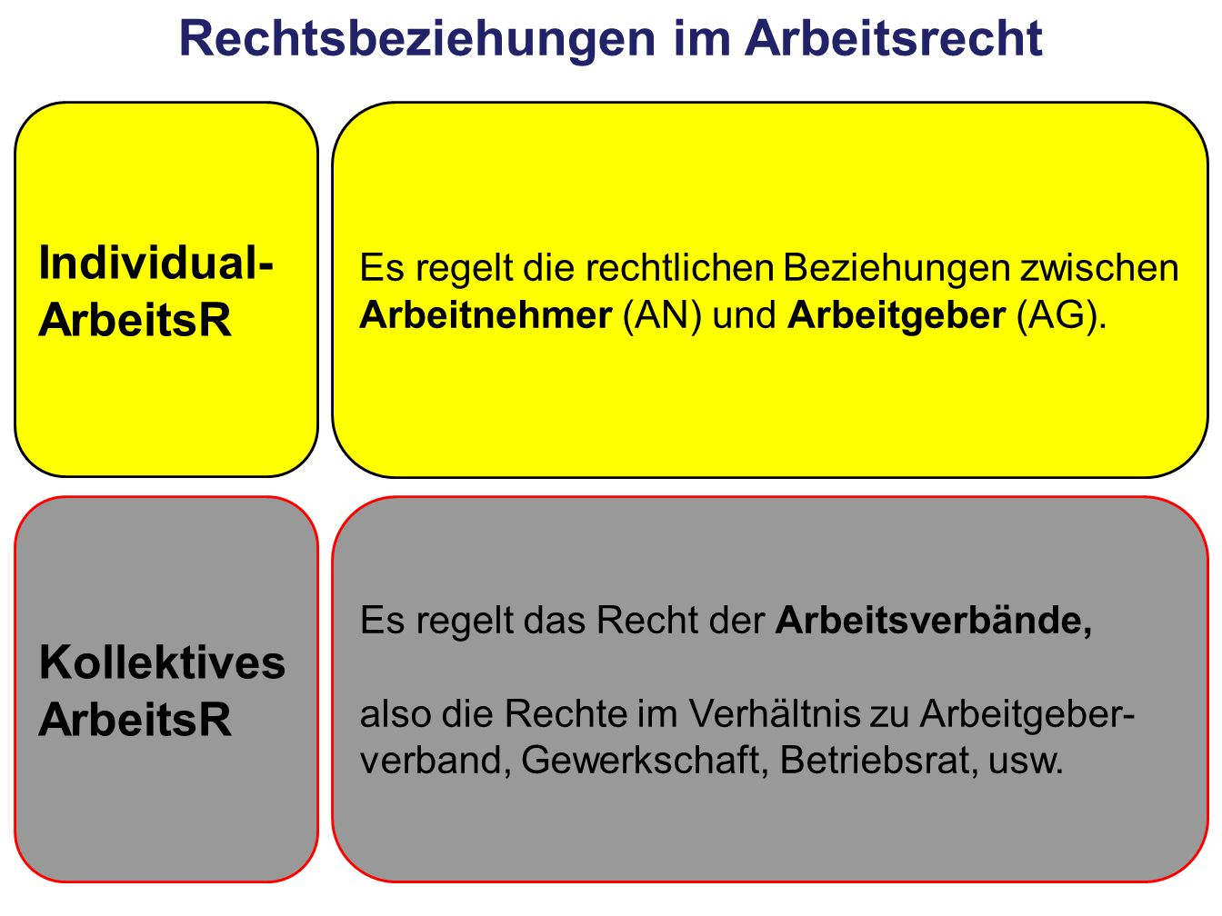 Rechtsbeziehungen im Arbeitsrecht Es regelt die rechtlichen Beziehungen zwischen Arbeitnehmer (AN) und Arbeitgeber (AG). Es regelt das Recht der Arbei