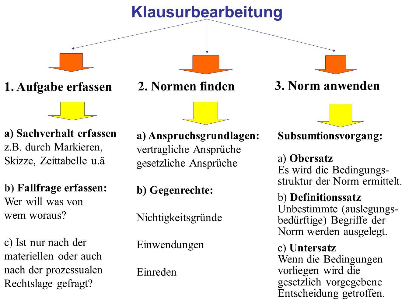 30 Klausurbearbeitung 1. Aufgabe erfassen 3. Norm anwenden 2. Normen finden a) Sachverhalt erfassen z.B. durch Markieren, Skizze, Zeittabelle u.ä b) F