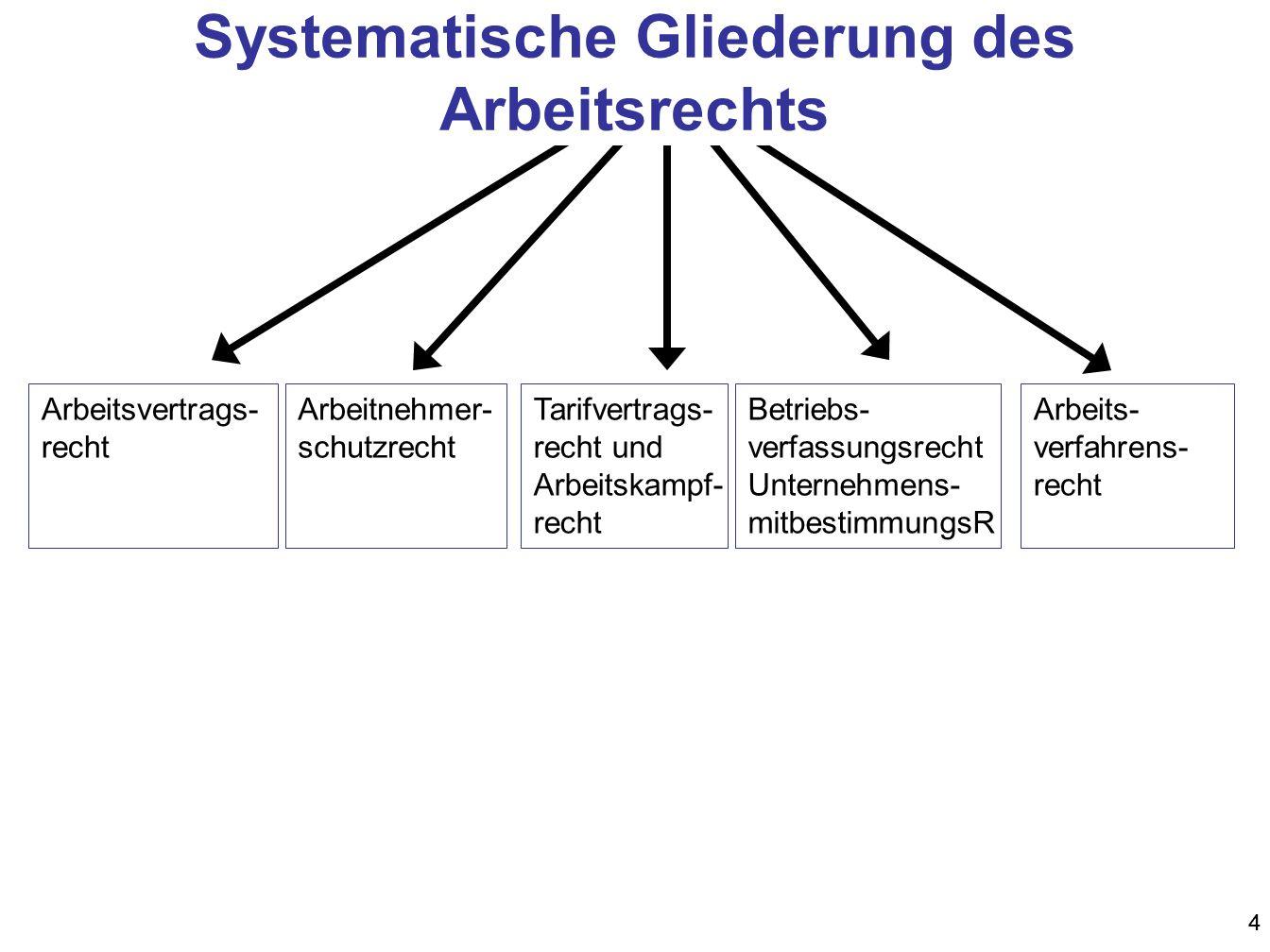 44 Systematische Gliederung des Arbeitsrechts Arbeitsvertrags- recht Arbeitnehmer- schutzrecht Tarifvertrags- recht und Arbeitskampf- recht Betriebs-