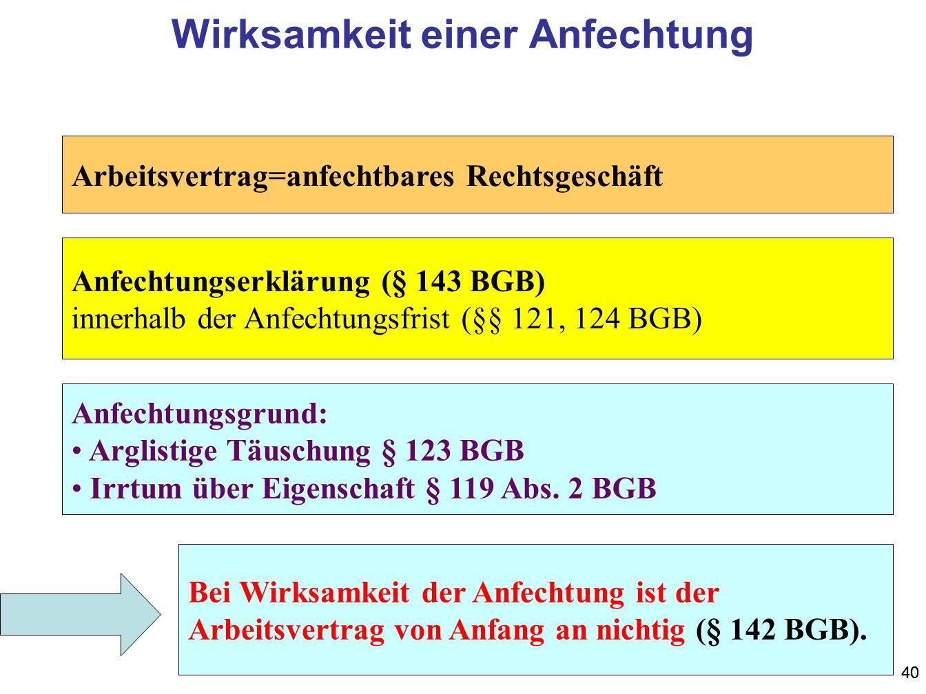 40 Wirksamkeit einer Anfechtung Arbeitsvertrag=anfechtbares Rechtsgeschäft Anfechtungserklärung (§ 143 BGB) innerhalb der Anfechtungsfrist (§§ 121, 12