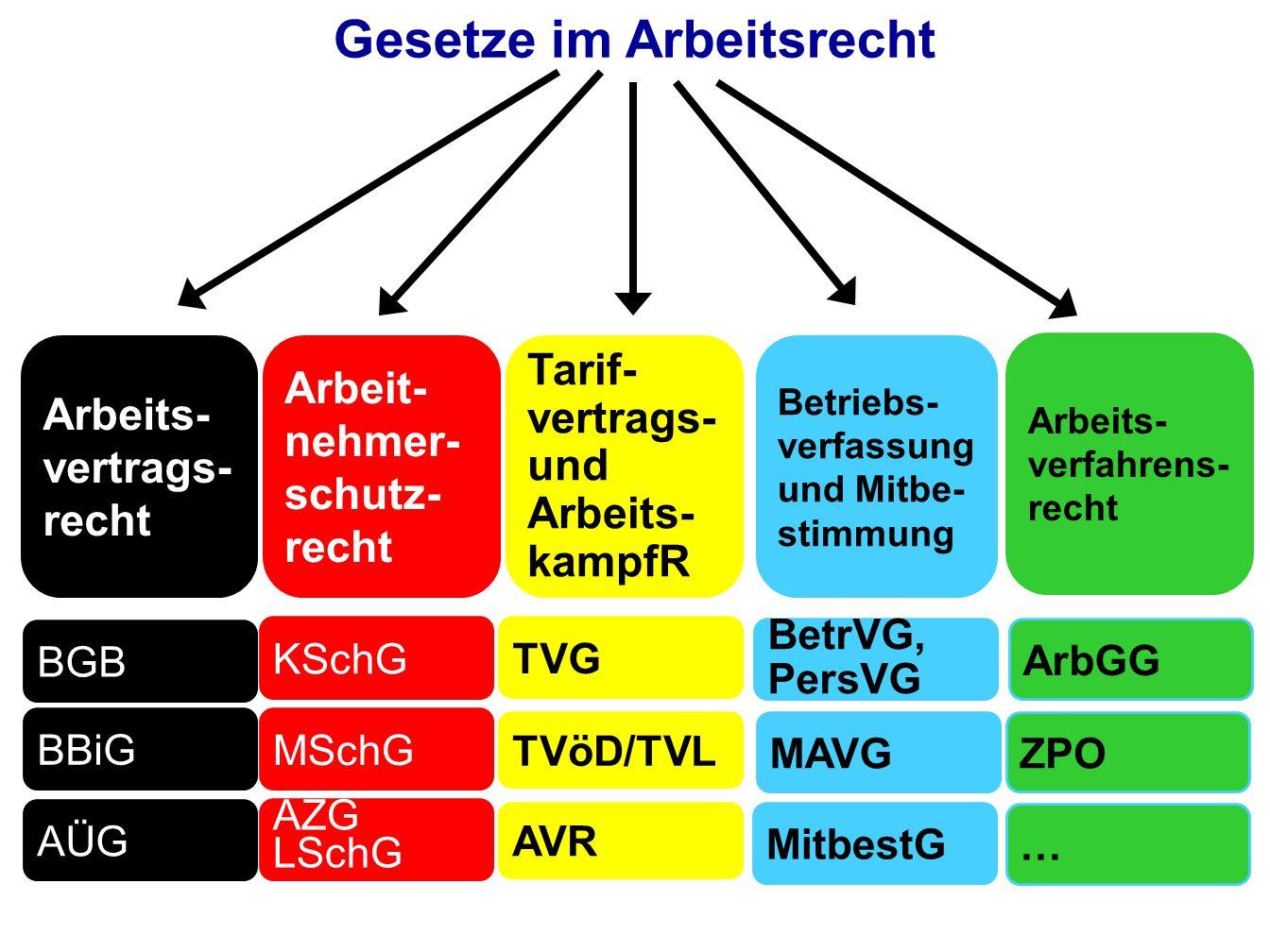 Gesetze im Arbeitsrecht BGB KSchG TVG Arbeits- vertrags- recht Arbeit- nehmer- schutz- recht Tarif- vertrags- und Arbeits- kampfR BBiG AÜG MSchG AZG L