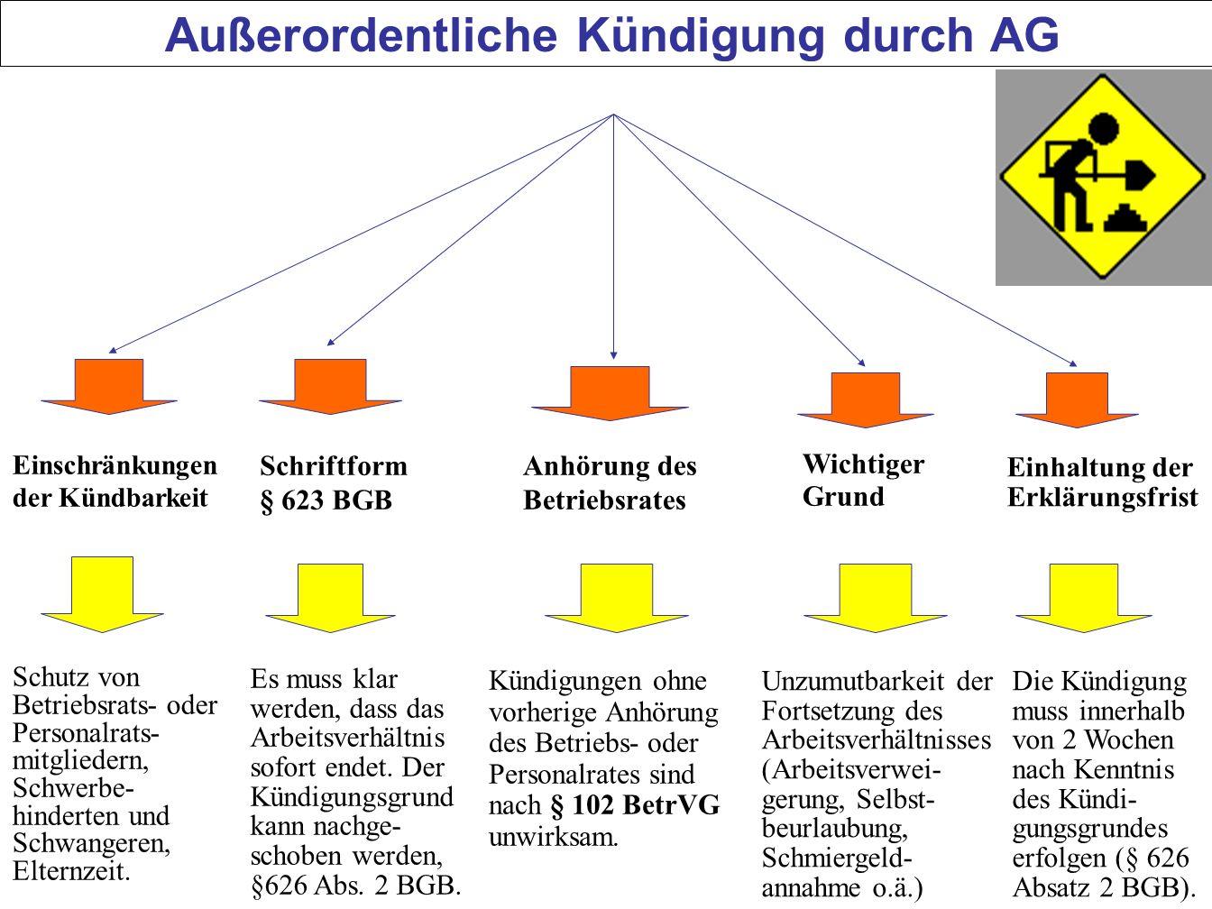 72 Außerordentliche Kündigung durch AG Einschränkungen der Kündbarkeit Schriftform § 623 BGB Wichtiger Grund Anhörung des Betriebsrates Einhaltung der