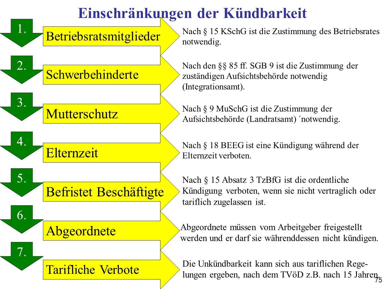 75 Einschränkungen der Kündbarkeit 1. 2. 3. 4. 5. 6. 7. 1. Schwerbehinderte Betriebsratsmitglieder Mutterschutz Elternzeit Befristet Beschäftigte Abge
