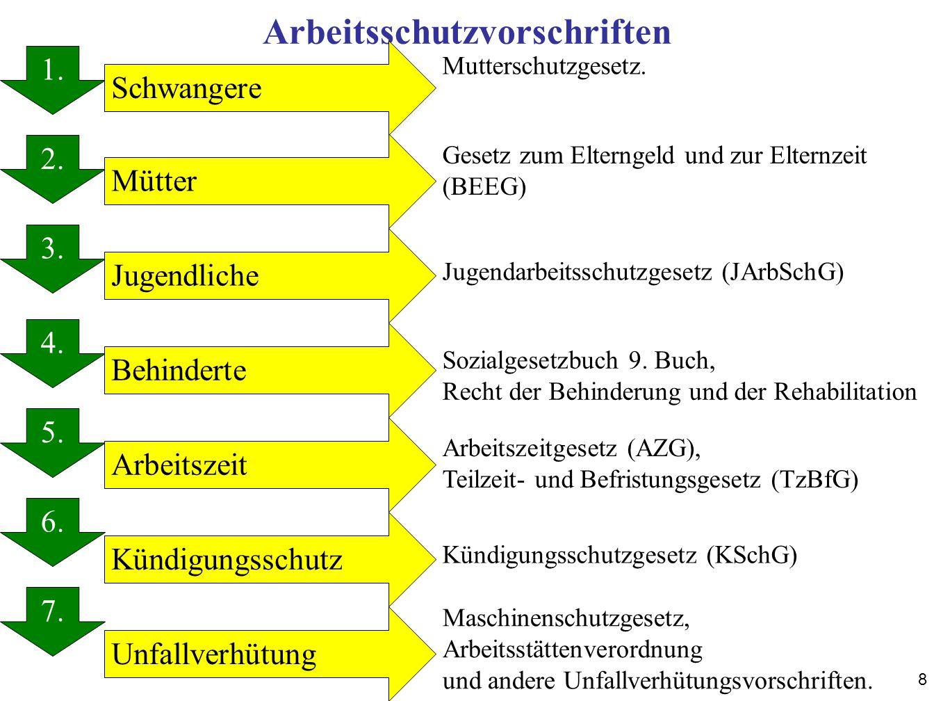 Kriterien für die Sozialauswahl (§ 1 Abs.