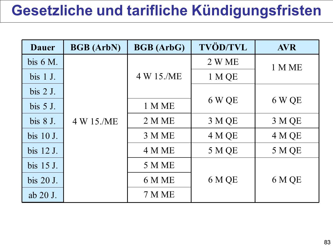 83 BGB (ArbN)BGB (ArbG)TVÖD/TVLAVRDauer bis 6 M. bis 1 J. bis 2 J. bis 5 J. bis 8 J. bis 10 J. bis 12 J. bis 15 J. bis 20 J. ab 20 J. 4 W 15./ME 1 M M
