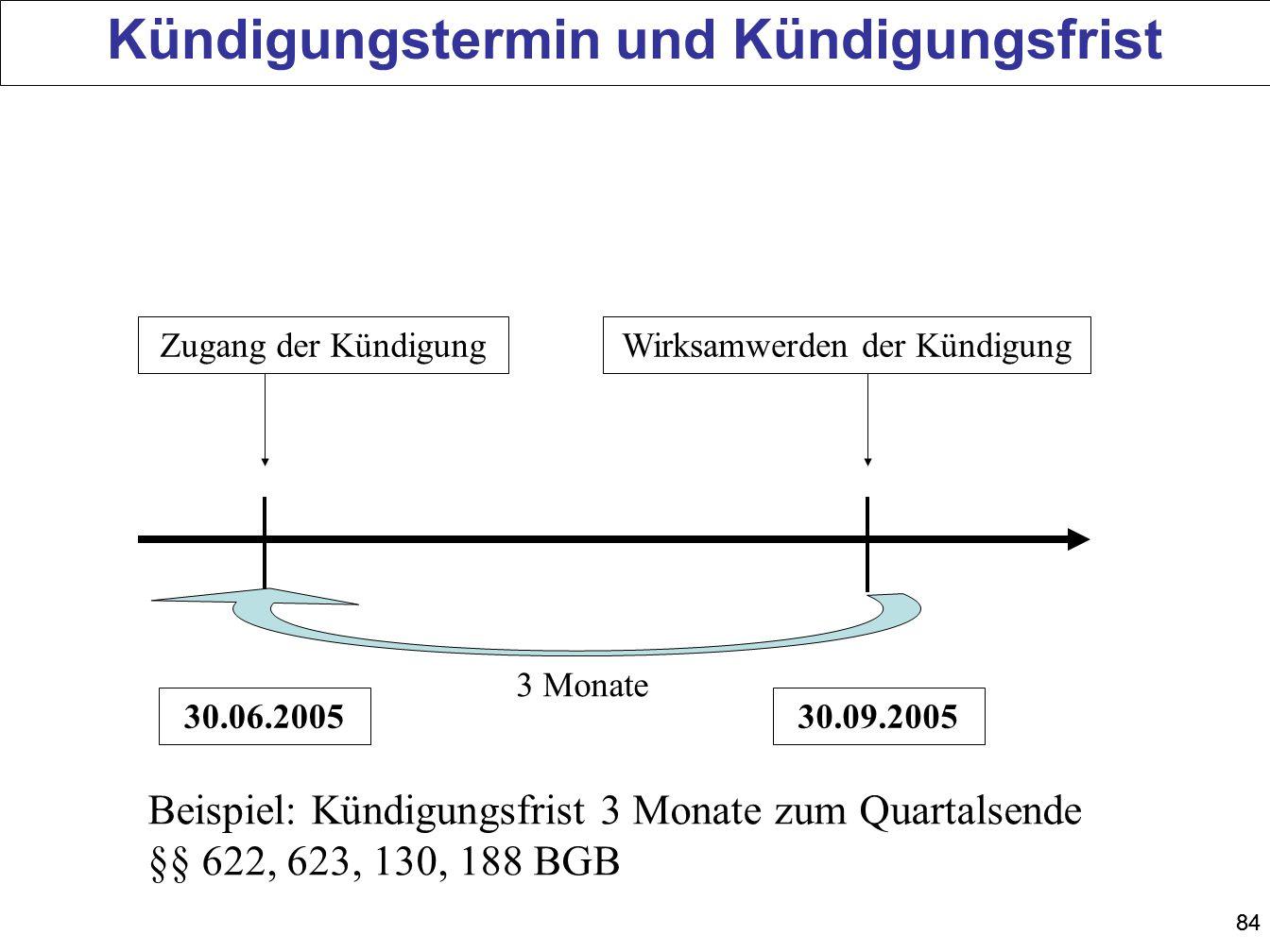 84 Zugang der KündigungWirksamwerden der Kündigung Beispiel: Kündigungsfrist 3 Monate zum Quartalsende §§ 622, 623, 130, 188 BGB 30.09.200530.06.2005