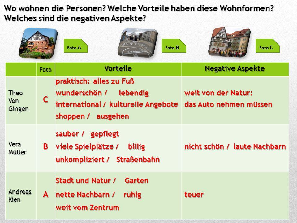 Wo wohnen die Personen? Welche Vorteile haben diese Wohnformen? Welches sind die negativen Aspekte? Foto A Foto B Foto CFotoVorteile Negative Aspekte