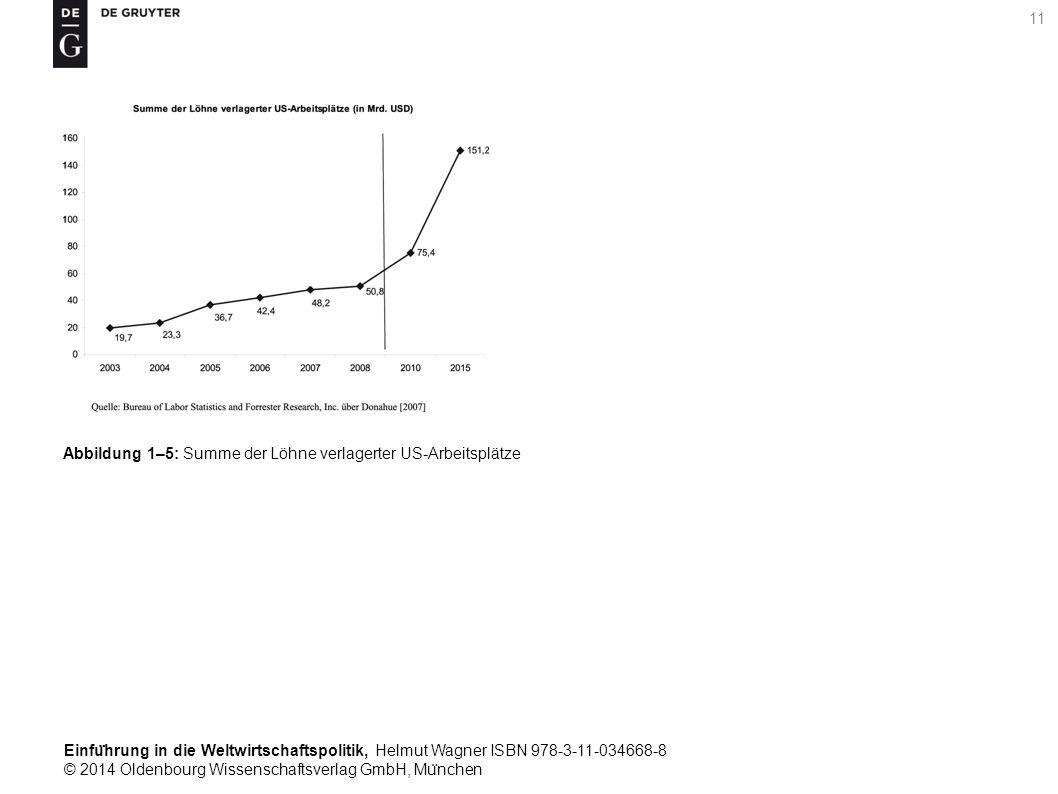 Einfu ̈ hrung in die Weltwirtschaftspolitik, Helmut Wagner ISBN 978-3-11-034668-8 © 2014 Oldenbourg Wissenschaftsverlag GmbH, Mu ̈ nchen 11 Abbildung 1–5: Summe der Löhne verlagerter US-Arbeitsplätze