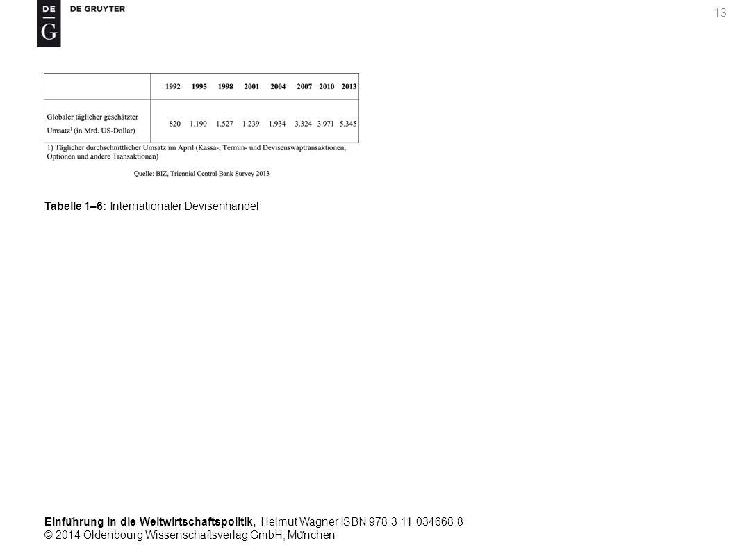 Einfu ̈ hrung in die Weltwirtschaftspolitik, Helmut Wagner ISBN 978-3-11-034668-8 © 2014 Oldenbourg Wissenschaftsverlag GmbH, Mu ̈ nchen 13 Tabelle 1–6: Internationaler Devisenhandel