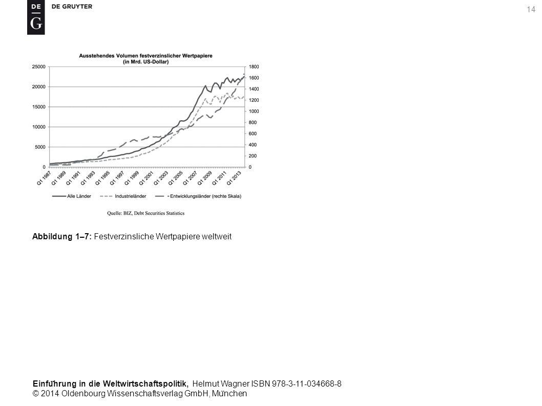 Einfu ̈ hrung in die Weltwirtschaftspolitik, Helmut Wagner ISBN 978-3-11-034668-8 © 2014 Oldenbourg Wissenschaftsverlag GmbH, Mu ̈ nchen 14 Abbildung 1–7: Festverzinsliche Wertpapiere weltweit