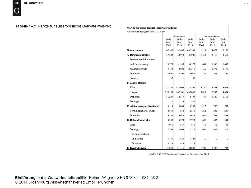 Einfu ̈ hrung in die Weltwirtschaftspolitik, Helmut Wagner ISBN 978-3-11-034668-8 © 2014 Oldenbourg Wissenschaftsverlag GmbH, Mu ̈ nchen 17 Tabelle 1–7: Märkte fu ̈ r außerbörsliche Derivate weltweit