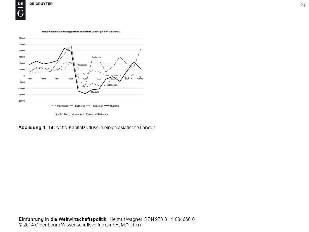 Einfu ̈ hrung in die Weltwirtschaftspolitik, Helmut Wagner ISBN 978-3-11-034668-8 © 2014 Oldenbourg Wissenschaftsverlag GmbH, Mu ̈ nchen 24 Abbildung 1–14: Netto-Kapitalzufluss in einige asiatische Länder