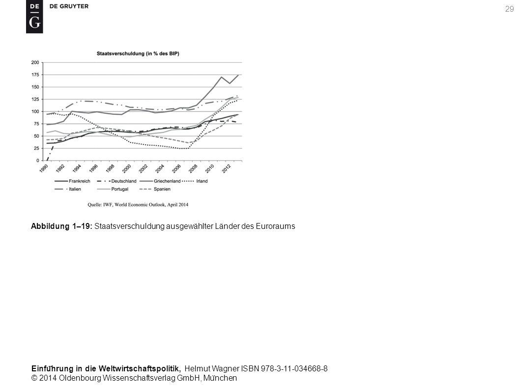 Einfu ̈ hrung in die Weltwirtschaftspolitik, Helmut Wagner ISBN 978-3-11-034668-8 © 2014 Oldenbourg Wissenschaftsverlag GmbH, Mu ̈ nchen 29 Abbildung 1–19: Staatsverschuldung ausgewählter Länder des Euroraums