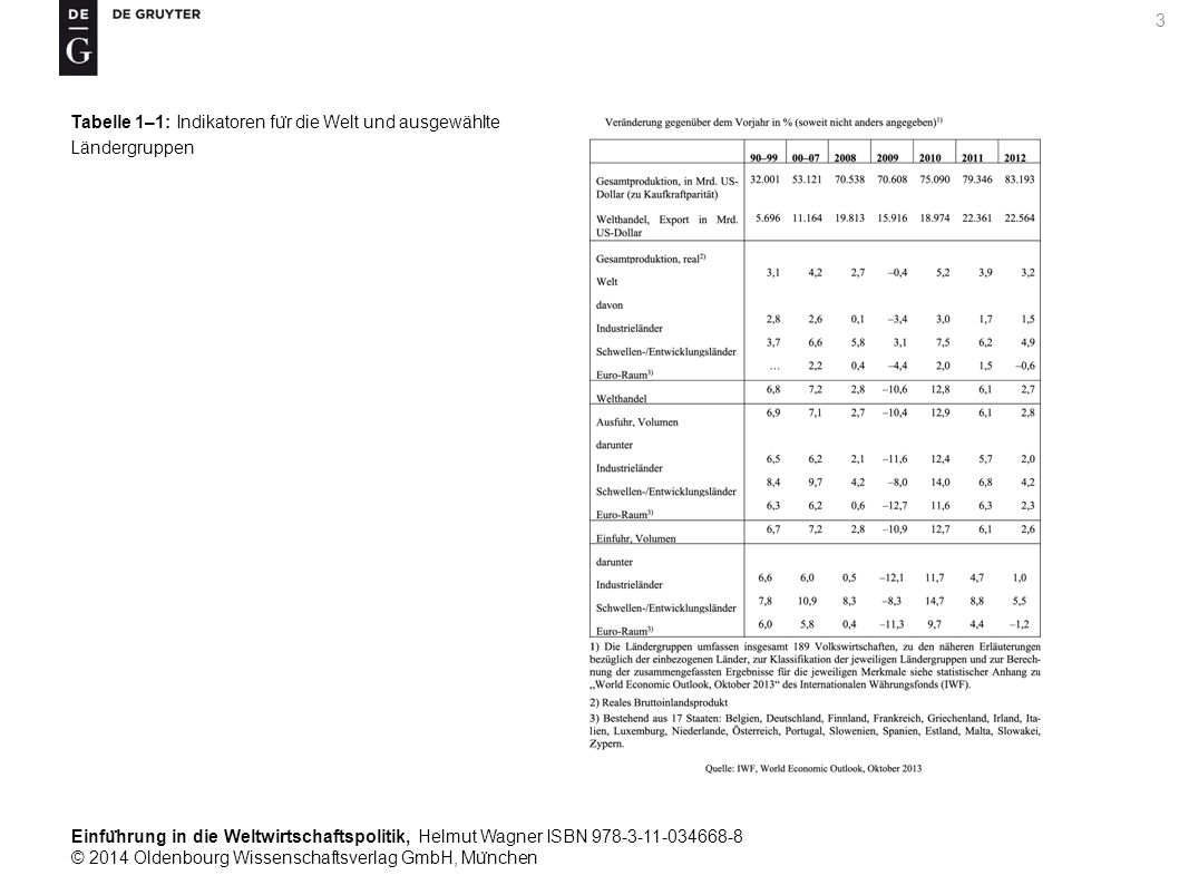Einfu ̈ hrung in die Weltwirtschaftspolitik, Helmut Wagner ISBN 978-3-11-034668-8 © 2014 Oldenbourg Wissenschaftsverlag GmbH, Mu ̈ nchen 3 Tabelle 1–1: Indikatoren fu ̈ r die Welt und ausgewählte Ländergruppen