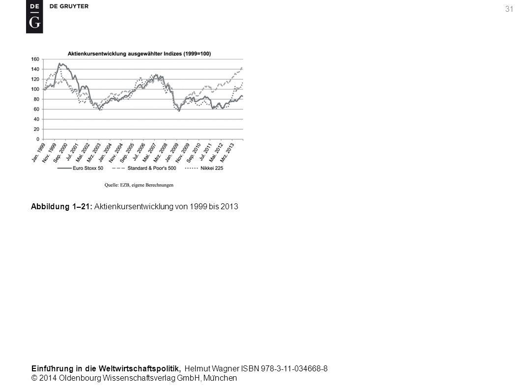 Einfu ̈ hrung in die Weltwirtschaftspolitik, Helmut Wagner ISBN 978-3-11-034668-8 © 2014 Oldenbourg Wissenschaftsverlag GmbH, Mu ̈ nchen 31 Abbildung 1–21: Aktienkursentwicklung von 1999 bis 2013