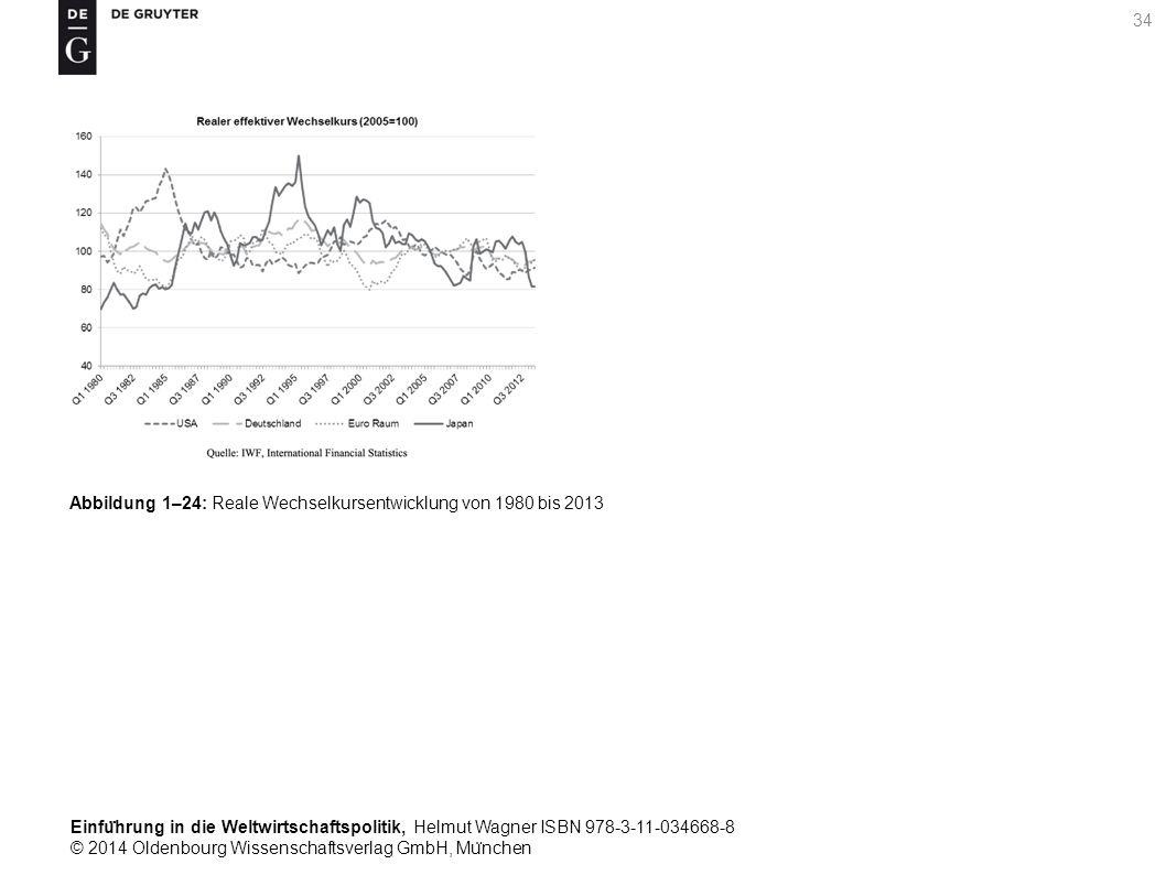 Einfu ̈ hrung in die Weltwirtschaftspolitik, Helmut Wagner ISBN 978-3-11-034668-8 © 2014 Oldenbourg Wissenschaftsverlag GmbH, Mu ̈ nchen 34 Abbildung 1–24: Reale Wechselkursentwicklung von 1980 bis 2013
