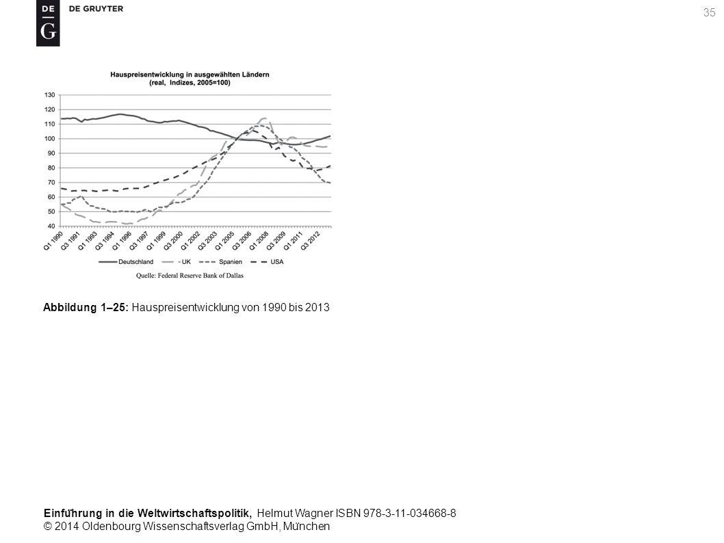 Einfu ̈ hrung in die Weltwirtschaftspolitik, Helmut Wagner ISBN 978-3-11-034668-8 © 2014 Oldenbourg Wissenschaftsverlag GmbH, Mu ̈ nchen 35 Abbildung 1–25: Hauspreisentwicklung von 1990 bis 2013