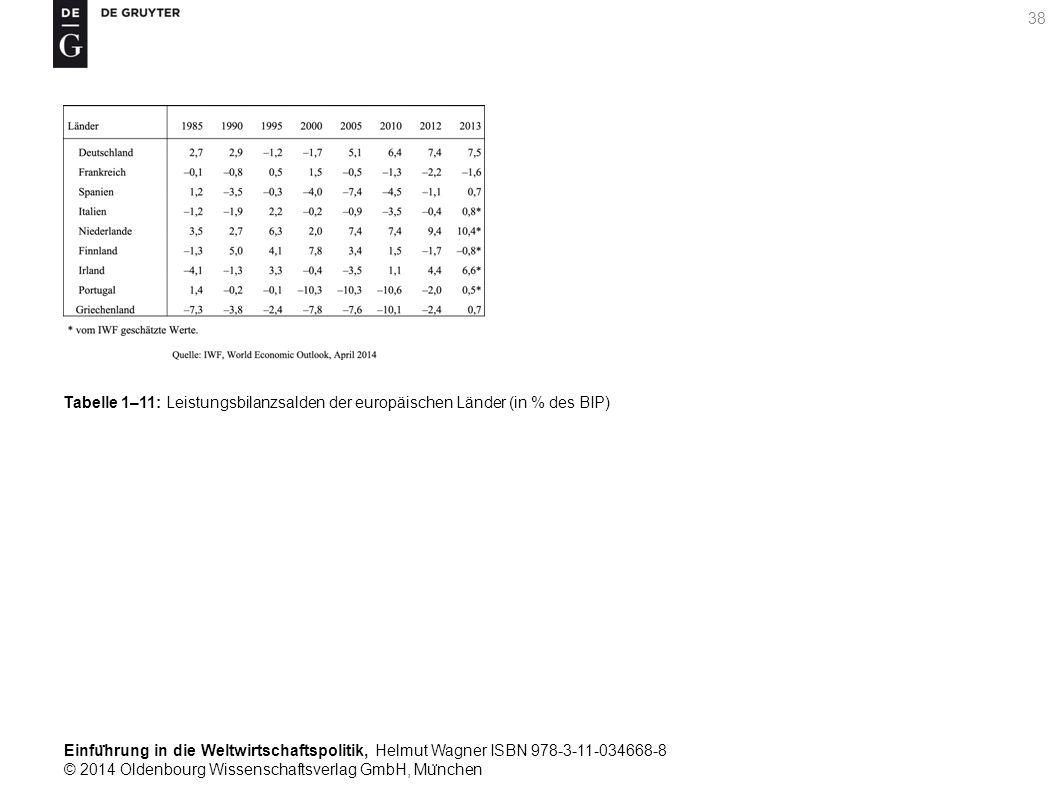 Einfu ̈ hrung in die Weltwirtschaftspolitik, Helmut Wagner ISBN 978-3-11-034668-8 © 2014 Oldenbourg Wissenschaftsverlag GmbH, Mu ̈ nchen 38 Tabelle 1–11: Leistungsbilanzsalden der europäischen Länder (in % des BIP)