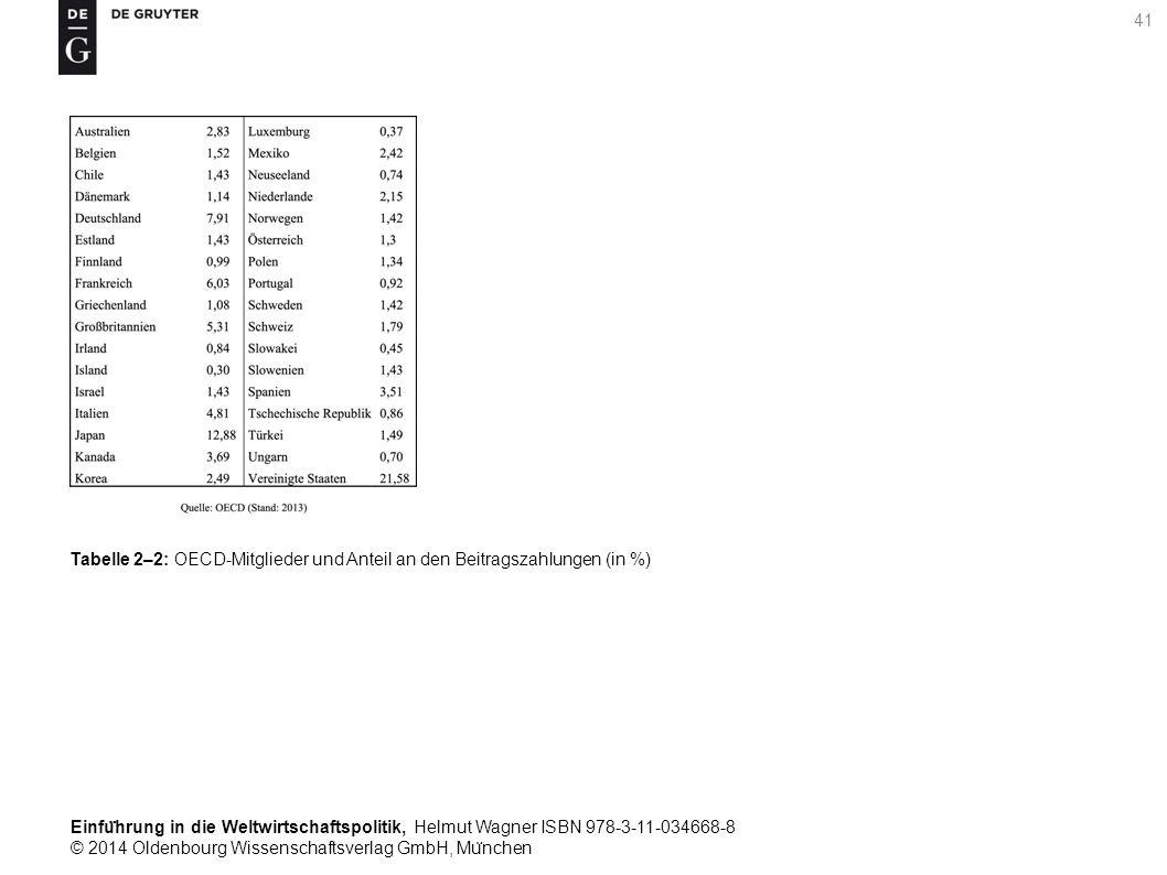 Einfu ̈ hrung in die Weltwirtschaftspolitik, Helmut Wagner ISBN 978-3-11-034668-8 © 2014 Oldenbourg Wissenschaftsverlag GmbH, Mu ̈ nchen 41 Tabelle 2–2: OECD-Mitglieder und Anteil an den Beitragszahlungen (in %)