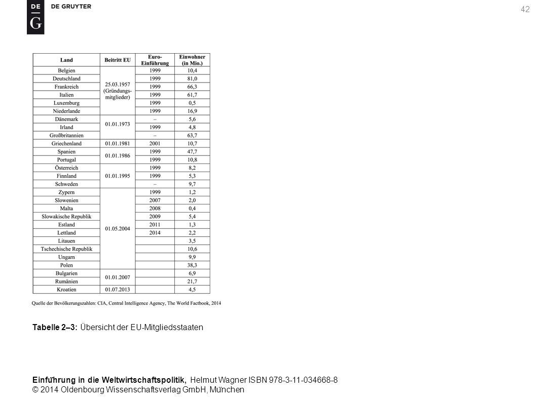 Einfu ̈ hrung in die Weltwirtschaftspolitik, Helmut Wagner ISBN 978-3-11-034668-8 © 2014 Oldenbourg Wissenschaftsverlag GmbH, Mu ̈ nchen 42 Tabelle 2–3: Übersicht der EU-Mitgliedsstaaten