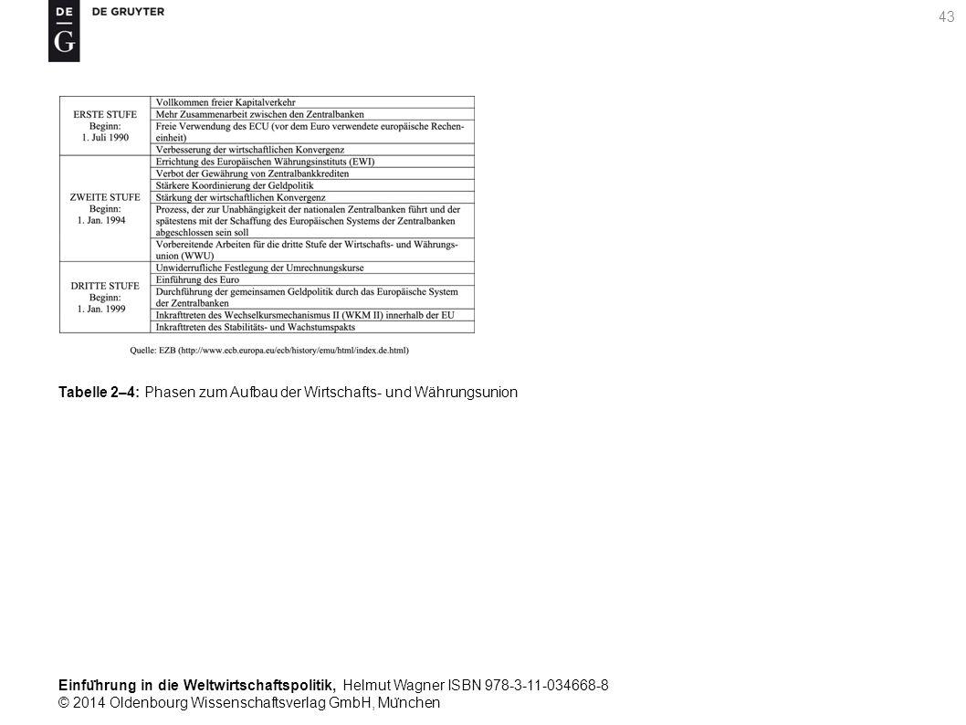 Einfu ̈ hrung in die Weltwirtschaftspolitik, Helmut Wagner ISBN 978-3-11-034668-8 © 2014 Oldenbourg Wissenschaftsverlag GmbH, Mu ̈ nchen 43 Tabelle 2–4: Phasen zum Aufbau der Wirtschafts- und Währungsunion