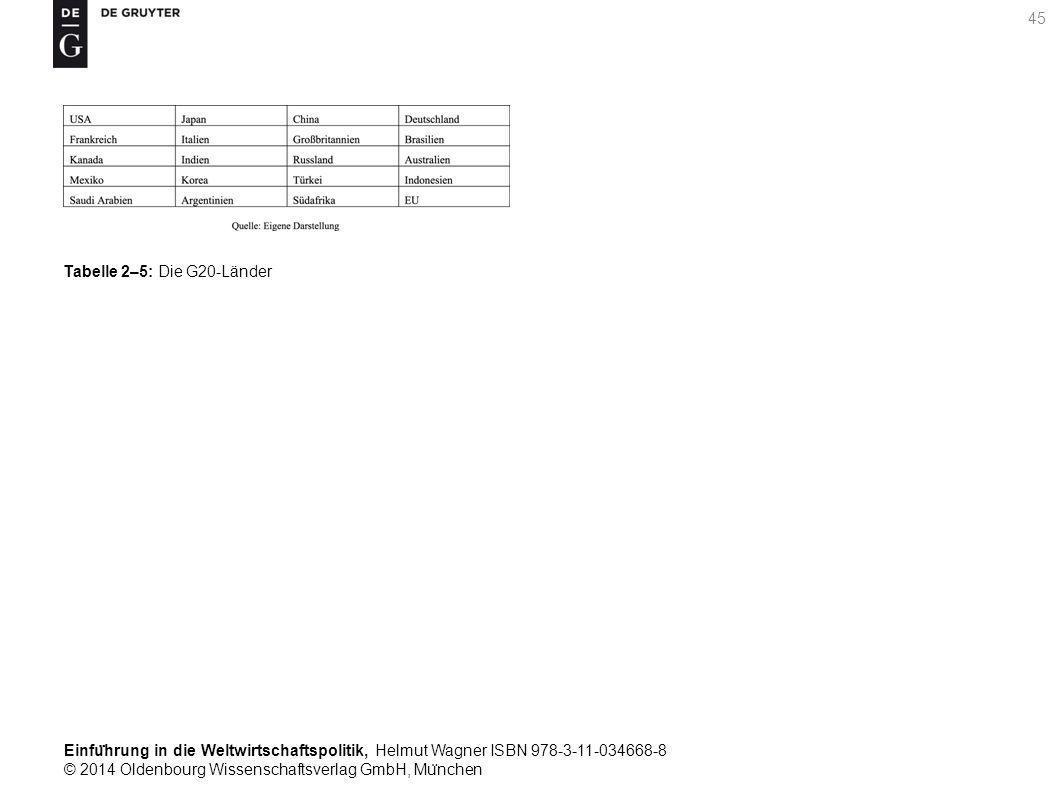 Einfu ̈ hrung in die Weltwirtschaftspolitik, Helmut Wagner ISBN 978-3-11-034668-8 © 2014 Oldenbourg Wissenschaftsverlag GmbH, Mu ̈ nchen 45 Tabelle 2–5: Die G20-Länder