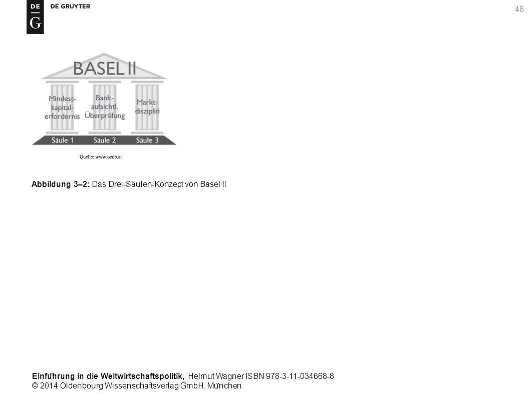 Einfu ̈ hrung in die Weltwirtschaftspolitik, Helmut Wagner ISBN 978-3-11-034668-8 © 2014 Oldenbourg Wissenschaftsverlag GmbH, Mu ̈ nchen 48 Abbildung 3–2: Das Drei-Säulen-Konzept von Basel II