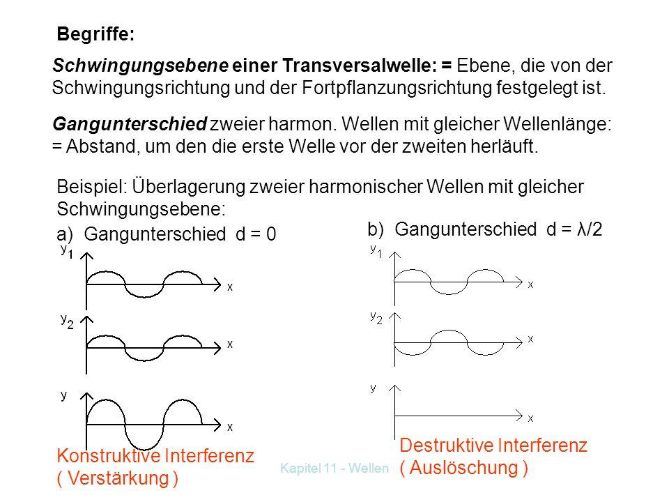 11.1.2 Überlagerung von Wellen: Versuch: Mit einer Installationsfeder erzeugen wir am einen Ende eine waagrechte Querstörung, mit dem anderen eine sen