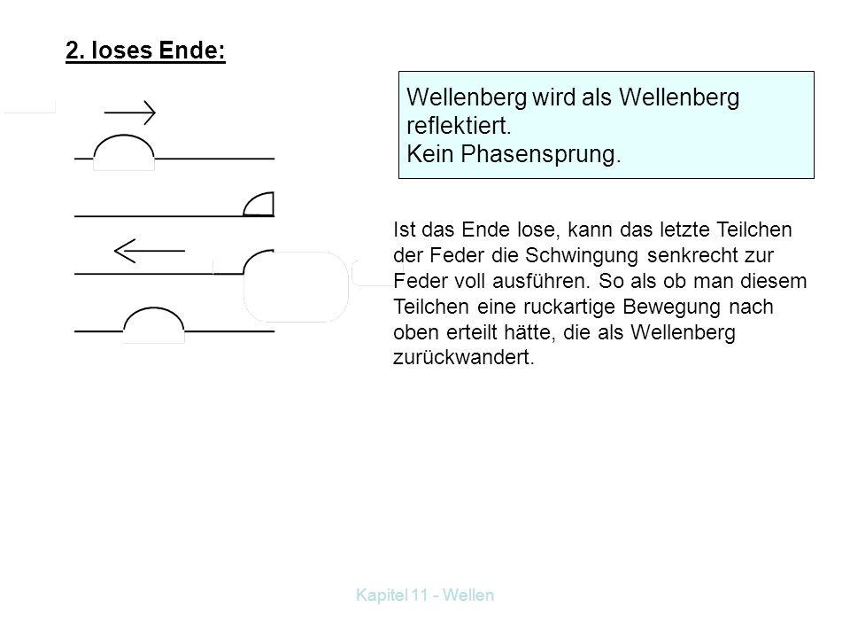 11.2 Reflexion von Wellen Versuch: Mit Installationsfeder Störung von einem Ende zum anderen schicken. 1. festes Ende: Wellenberg wird als Wellental r