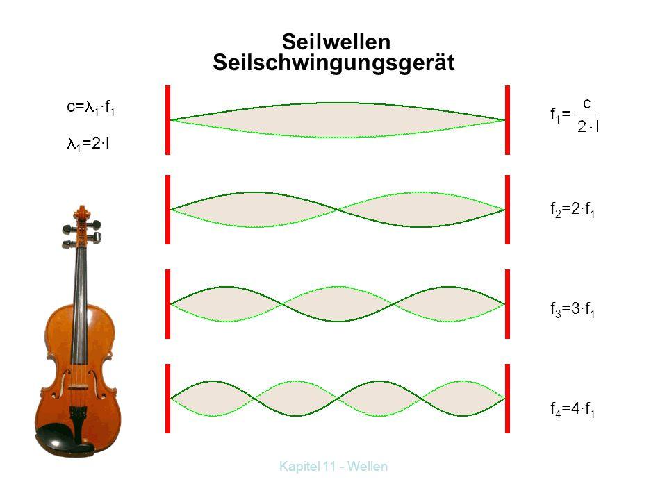 Kapitel 11 - Wellen Überprüfe die Ergebnisse mit folgender Berechnung: Abstand zweier Knoten beträgt λ/2. und Frequenzen der stehenden Welle Zu f 2 :