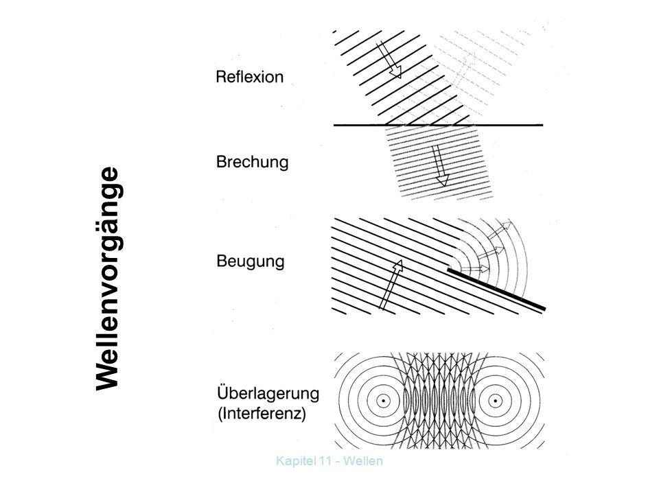 Kapitel 11 - Wellen 11. 4 Ausbreitung von Wellen 11.4.1 Huygenssches Prinzip Dabei geht es um ein Modell zur Ausbreitung von Wellen. Ein sich periodis