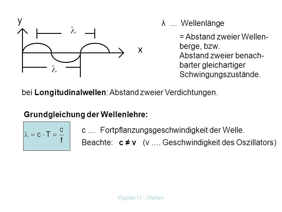 Kapitel 11 - Wellen Beispiel für Transversalwellen: Wellenmaschine. Beispiel für Longitudinalwellen: Schallwellen in Luft. Begriffe: Amplitude der Wel