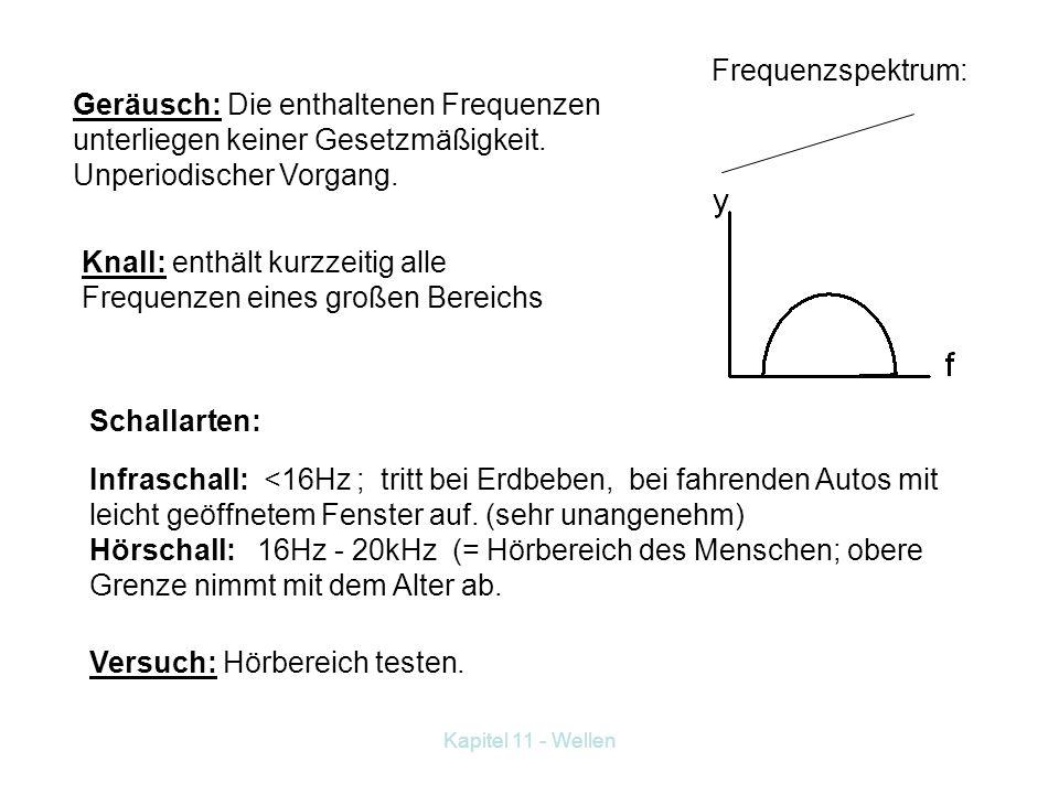 Kapitel 11 - Wellen 11.5.1 Begriffe Ton: wird durch eine sinusförmige Schwingung erzeugt. Frequenzspektrum: Klang: Ist eine beliebige nicht sinusförmi