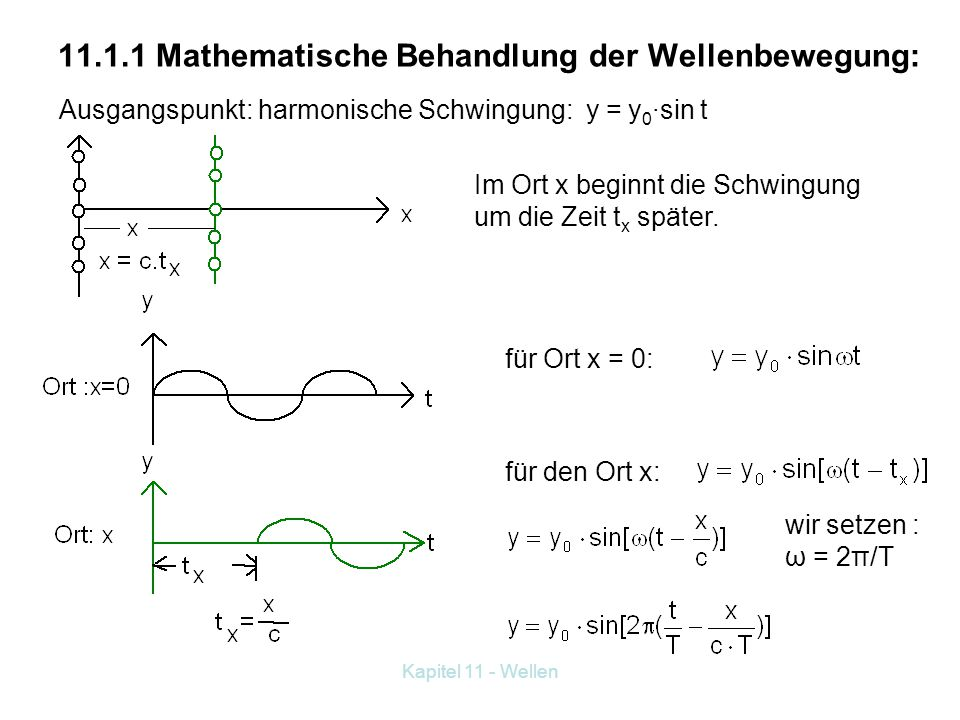 Kapitel 11 - Wellen 11.1.1 Mathematische Behandlung der Wellenbewegung: Ausgangspunkt: harmonische Schwingung: y = y 0 ·sin t Im Ort x beginnt die Schwingung um die Zeit t x später.