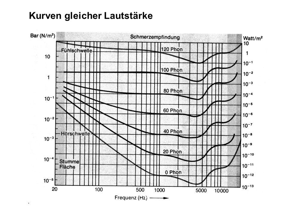Kapitel 11 - Wellen Nachteil: Die Empfindlichkeit des menschlichen Gehörs ist frequenzabhängig. Es ist bei 4000Hz am empfindlichsten, bei sehr tiefen