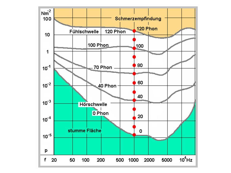 Kapitel 11 - Wellen Kurven gleicher Lautstärke