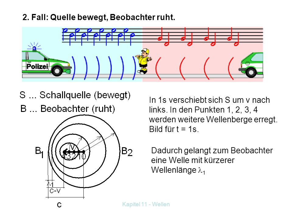 Kapitel 11 - Wellen 11.6 Der Dopplereffekt Kann bei vorbeifahrenden Fahrzeugen gehört werden. Wir unterscheiden 2 Fälle: 1. Fall: Quelle ruht, Beobach