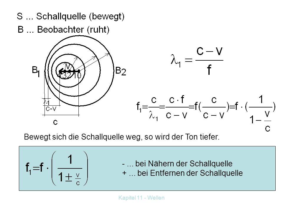 Kapitel 11 - Wellen 2. Fall: Quelle bewegt, Beobachter ruht. In 1s verschiebt sich S um v nach links. In den Punkten 1, 2, 3, 4 werden weitere Wellenb