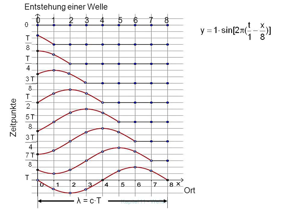 Kapitel 11 - Wellen Aufgabe: Mache für die Zeitpunkte: t = 0 s; t = T/8 s; t = T/4 s; t = 3T/8 s;... 7T/8 s; t = T s Momentaufnahmen an den Orten x =