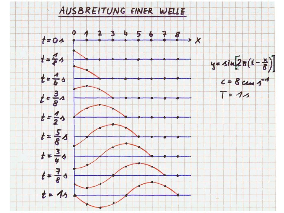 Kapitel 11 - Wellen 0 1 2 3 4 5 6 7 8 Ort Zeitpunkte Entstehung einer Welle λ = c∙T