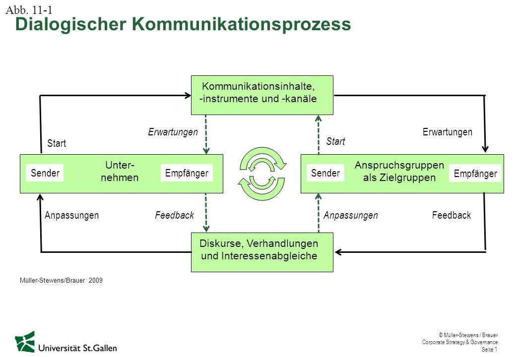 © Müller-Stewens / Brauer Corporate Strategy & Governance Seite 1 SenderEmpfänger Unter- nehmen Sender Empfänger Anspruchsgruppen als Zielgruppen Komm