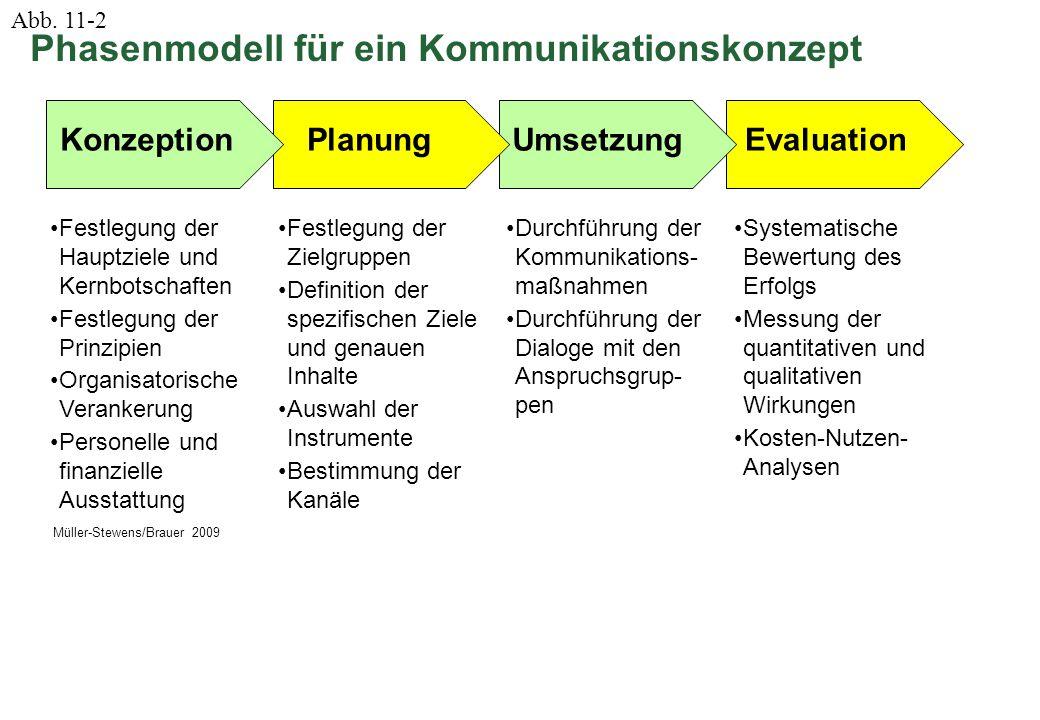 © Müller-Stewens / Brauer Corporate Strategy & Governance Seite 2 EvaluationUmsetzung KonzeptionPlanung Festlegung der Hauptziele und Kernbotschaften