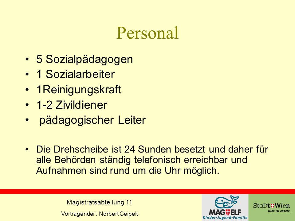Magistratsabteilung 11 Vortragender : Norbert Ceipek Personal 5 Sozialpädagogen 1 Sozialarbeiter 1Reinigungskraft 1-2 Zivildiener pädagogischer Leiter