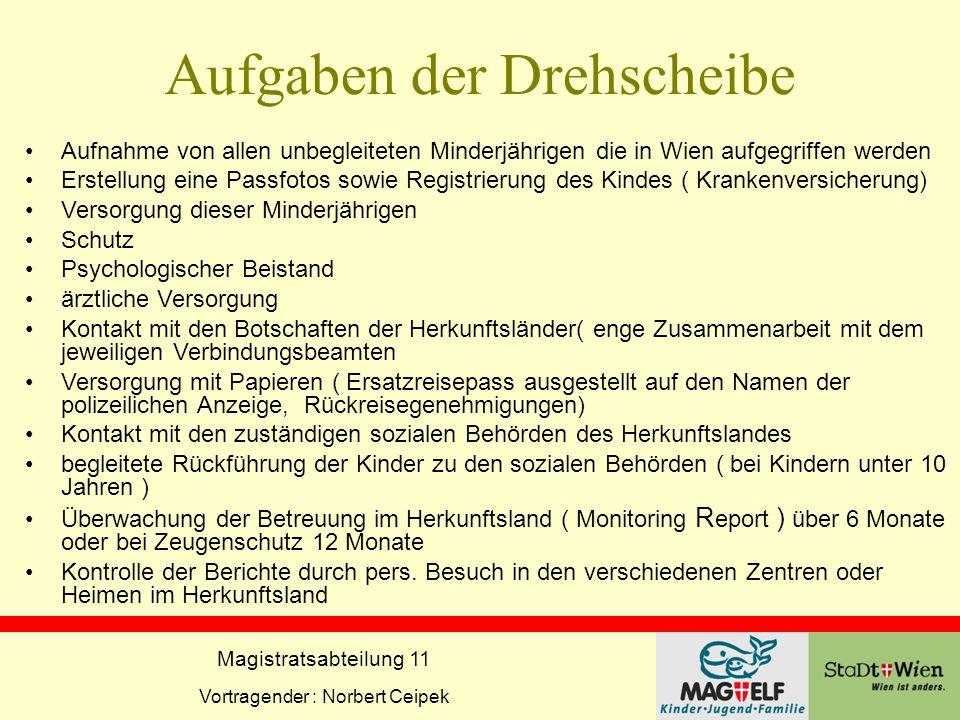 Magistratsabteilung 11 Vortragender : Norbert Ceipek Aufgaben der Drehscheibe Aufnahme von allen unbegleiteten Minderjährigen die in Wien aufgegriffen