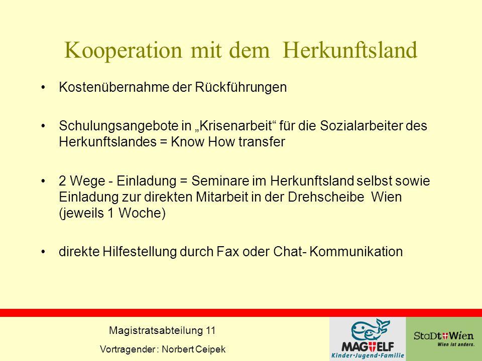 Magistratsabteilung 11 Vortragender : Norbert Ceipek Kontaktadresse Drehscheibe f.