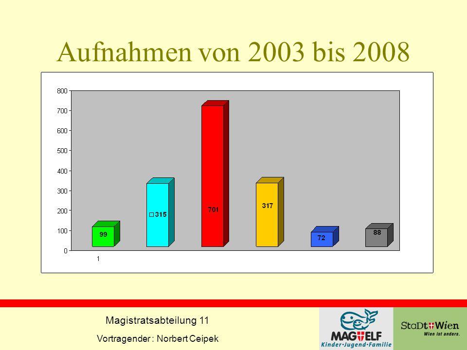 Magistratsabteilung 11 Vortragender : Norbert Ceipek Aufnahmen von 2003 bis 2008