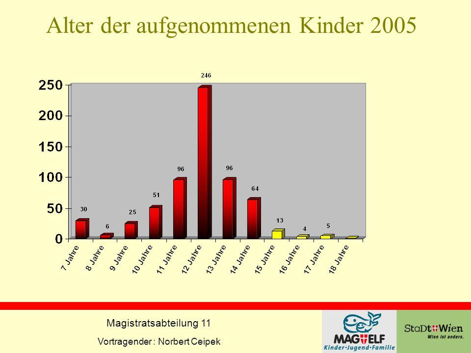 Magistratsabteilung 11 Vortragender : Norbert Ceipek Alter der aufgenommenen Kinder 2005